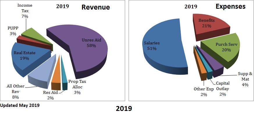 Operating Revenue/Expenses Summary