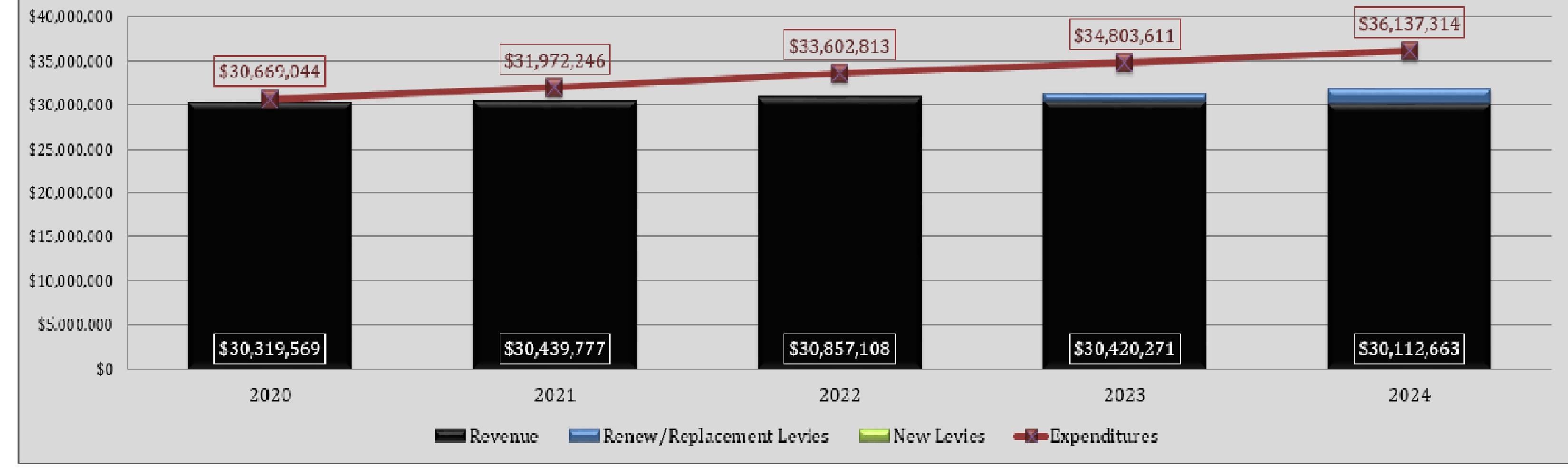 Revenue vs. Expenditures